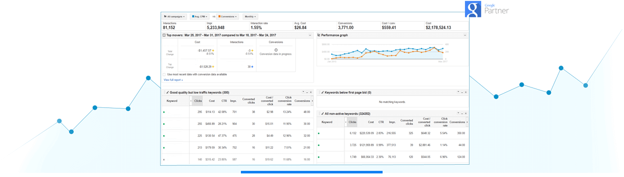 adwords-dashbaord-chart