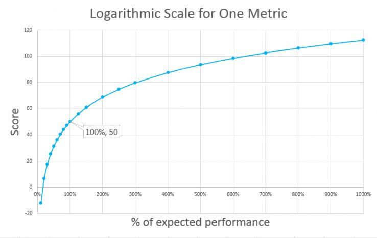 moz one metric scale