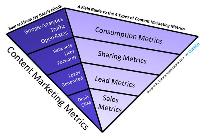 content marketing metrics categories