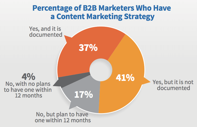 b2b marketers documented content strategy